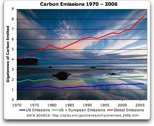 http://wattsupwiththat.files.wordpress.com/2009/11/carbon_emissions_trends.jpg