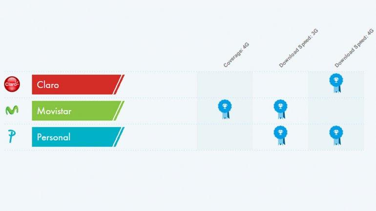 Cobertura y velocidad de descarga 3G y 4G, según cada operadora