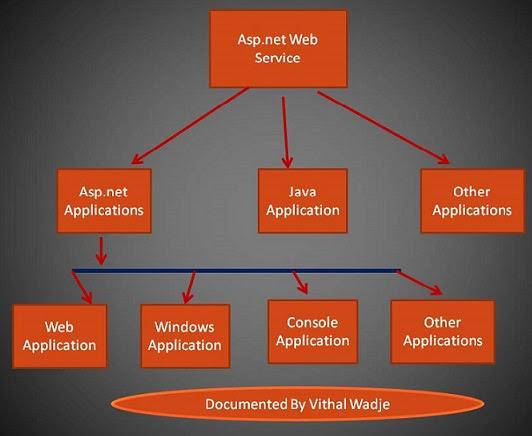 webserviceuses.jpg