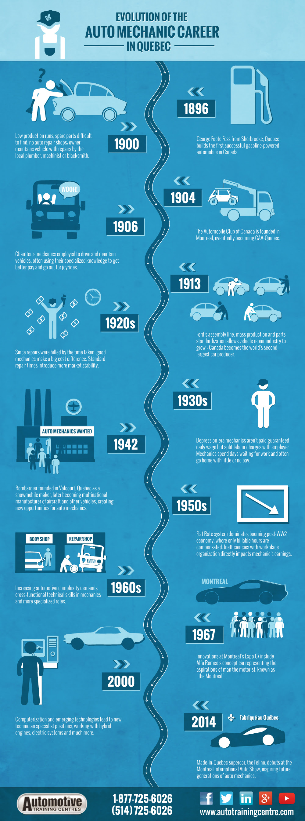 Infographic: Evolution of the Auto Mechanic Career in Quebec