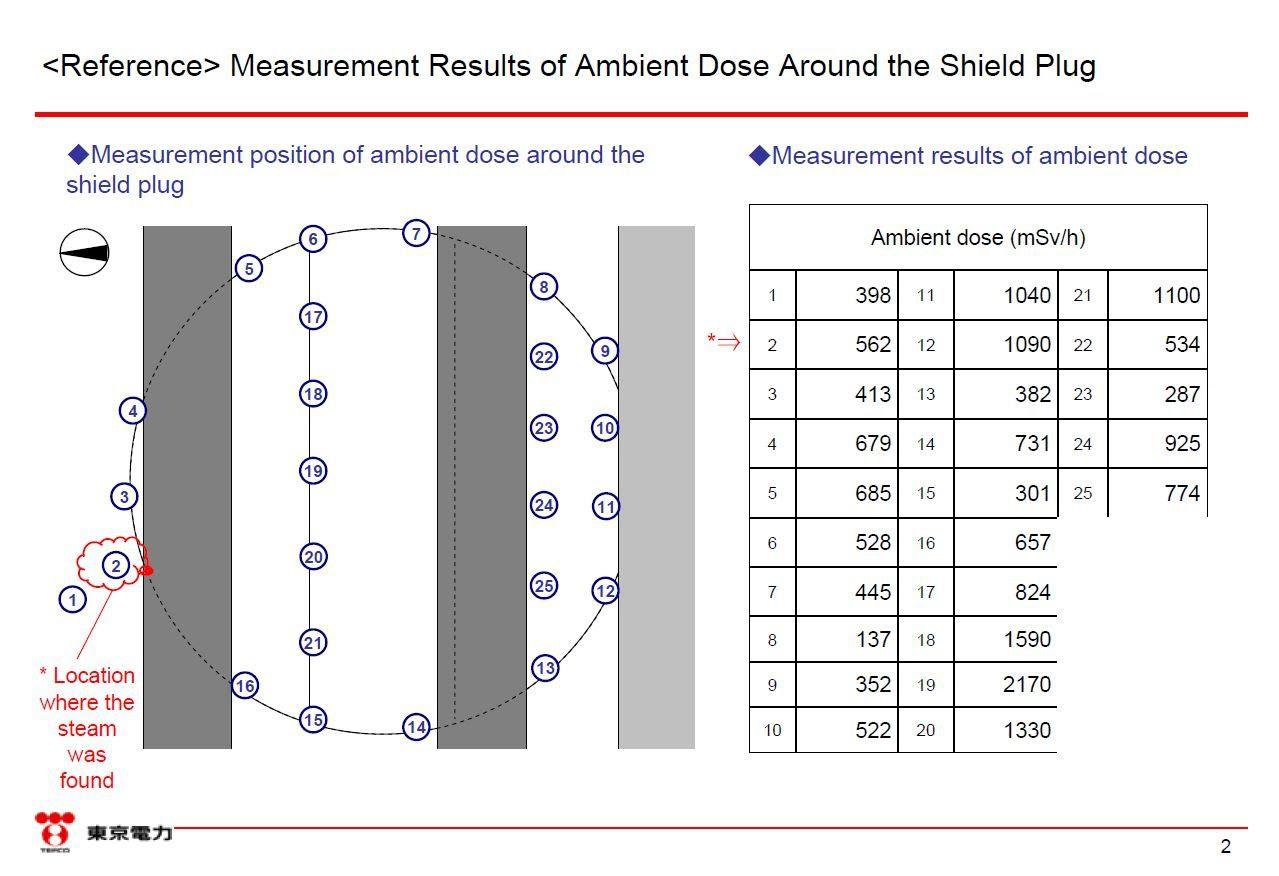 Fig. 84 : Localisation et relevé des mesures sur la dalle antimissile