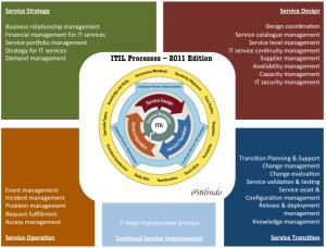 Memilih software atau tools untuk implementasi ITIL