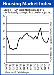 NAHB Housing Market Index October 2008-2010