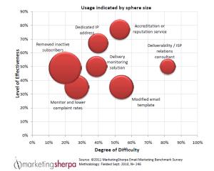 Analitica email entrega dificultad uso
