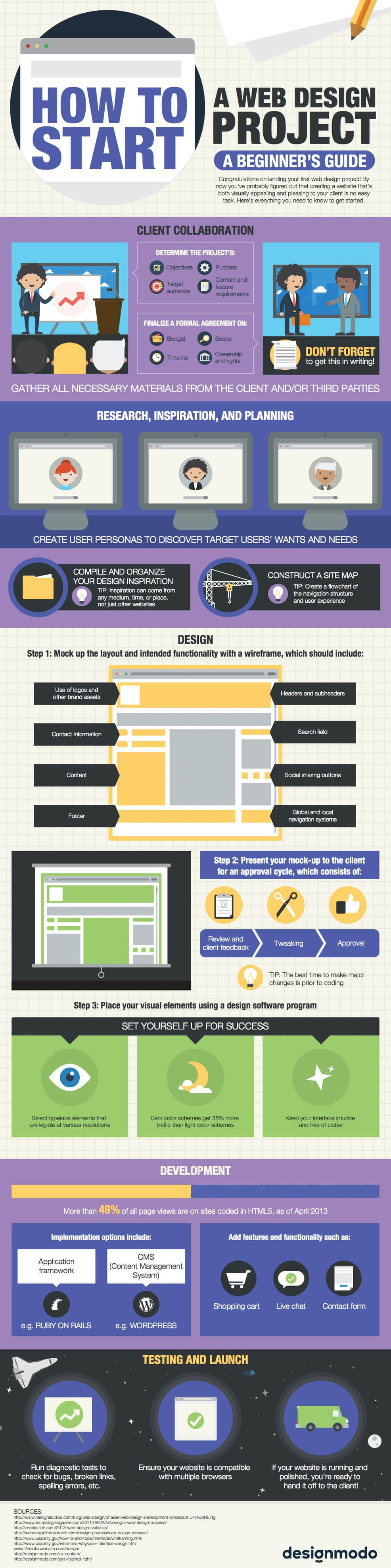 Start a Web Design Project [Infographic]