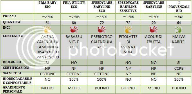 tabella di confronto