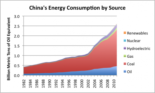 Figure 5. China's energy consumption by source, based on BP's Statistical Review of World Energy data.