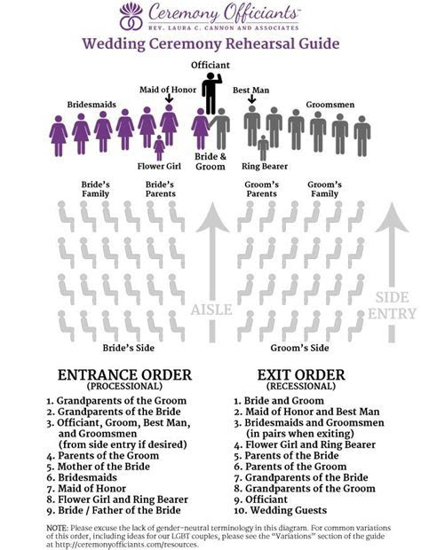 Wedding Ceremony Rehearsal Guide   Checklist   Ceremony