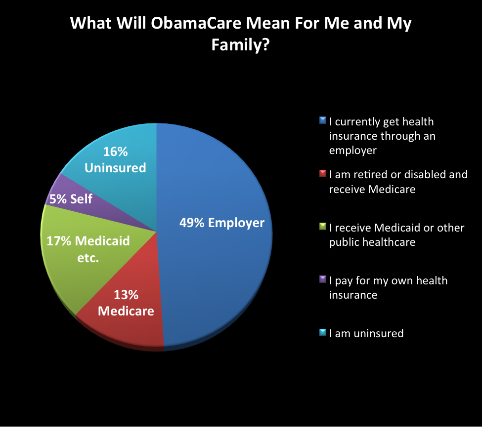 How Will ObamaCare Affect Me?