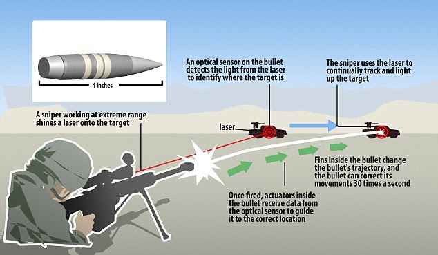 This graphic reveals how the Exacto bullet tracks its target and changes directions.The sniper additionally has to take into account wind, distance and even the curvature of the Earth, before pulling the trigger.DARPA has not released precise details of how its bullet moves in mid-air, but this is one way in which the technology could work.