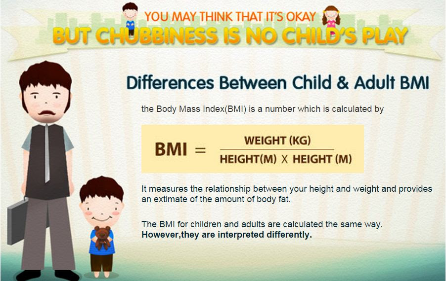 Body Mass Index (BMI) - is it the best measure of obesity