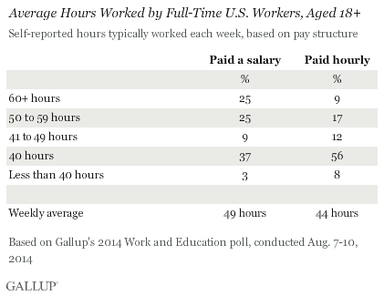 Average Hours Worked by Full-Time U.S. Workers, Aged 18+