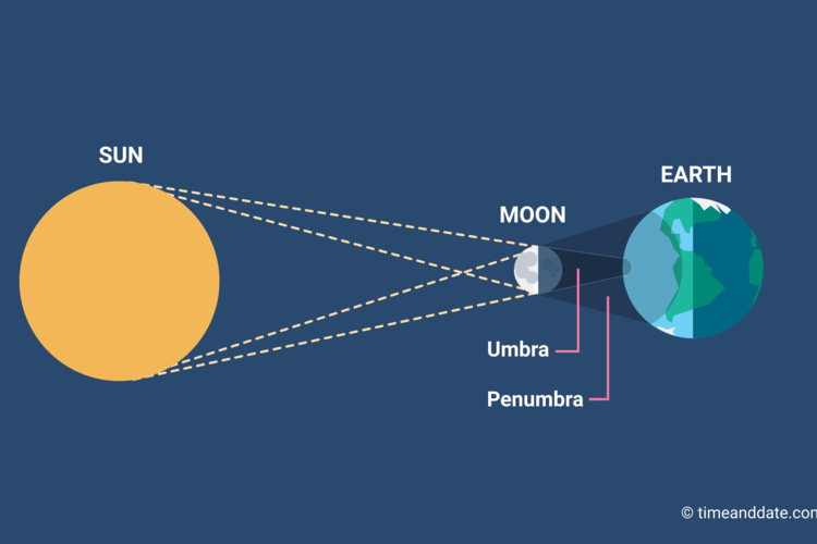 What Are Solar Eclipses and How Often do They Occur?