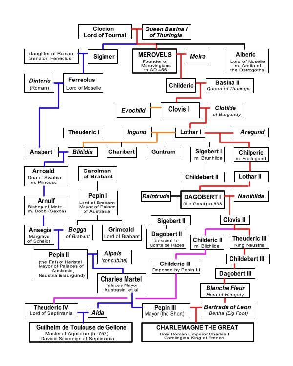 Risultati immagini per capetingi albero genealogico