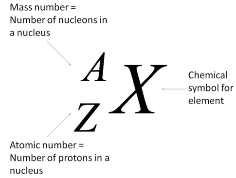 Ib Sl And Hl Chemistry 214 Deduce The Symbol For An Isotope Given