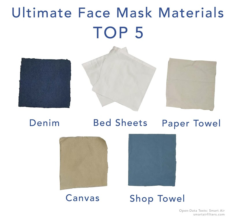 Face Mask Material