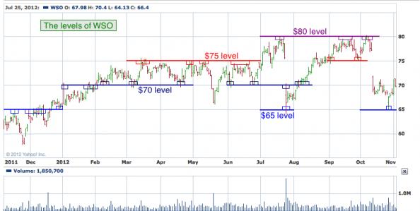 1-year chart of WSO (Watsco, Inc.)