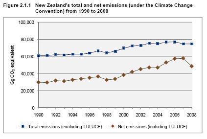 emissions2008