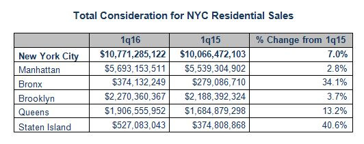 REBNY Residential Sales Report for 1Q of 2016