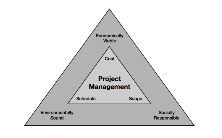 cost scope schedule triangle