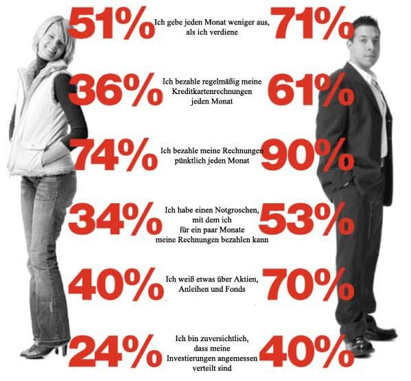 Frauen Und Männer Sind Total Verschieden Aus Der Sicht Eines