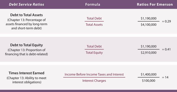 Debt Service Ratios