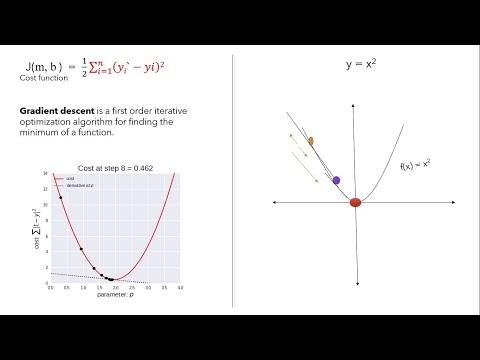 Simple Linear Regression - Gradient Descent | NerdML