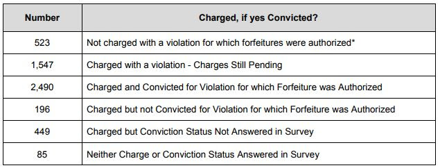 A table from the 2017 Asset Forfeiture Report.