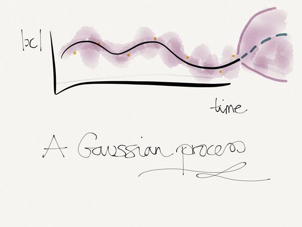 Gaussian Process