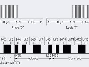 Giao thức truyền dữ liệu inferrug Circuit Logic