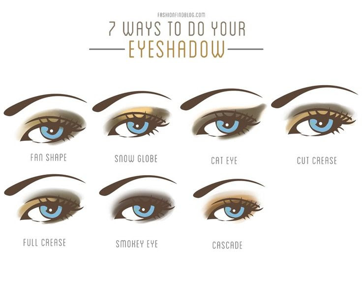 7 ways to do your eyeshadow - This article covers what brushes to buy and use, as well as step by step instructions on how to create seven different looks