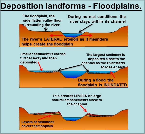 Annotated Diagram Of A Floodplain Anything Wiring Diagrams