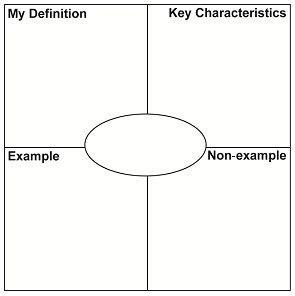 Frayer model template | Teaching Tools | Pinterest | Models, Math ...