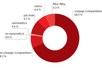 Gráfico dos Crimes de Violência Doméstica relativo a: 3) Relação do autor do crime com a vítima