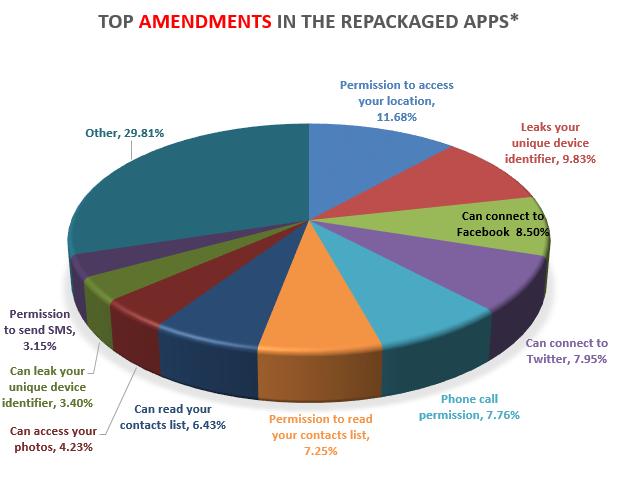 RepackagedApps Pie أكثر من 10 آلاف تطبيق مزور على متجر قوقل بلاي
