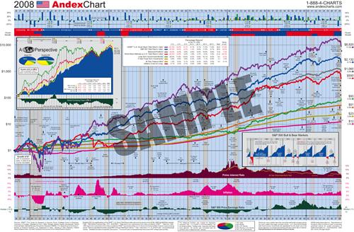 Andex Chart