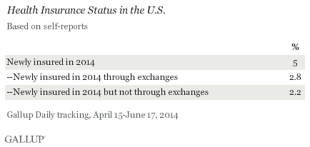 Health Insurance Status in the U.S., April-June 2014