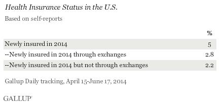 Health Insurance Status in the U.S., April-June 2014