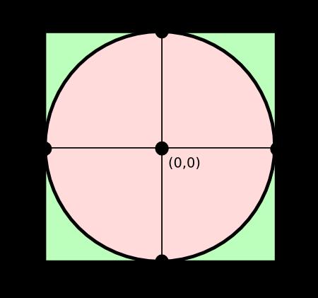 15110 Principles of Computing, Fall