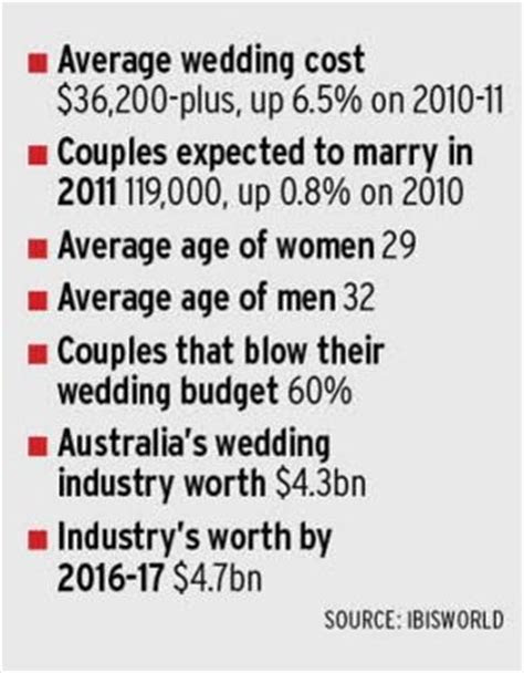 People spend how much on their weddings?