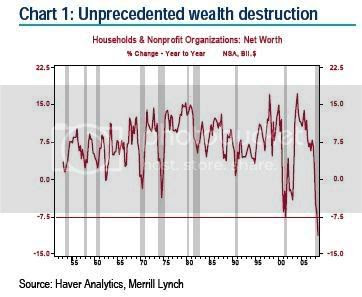 Wealth Reports