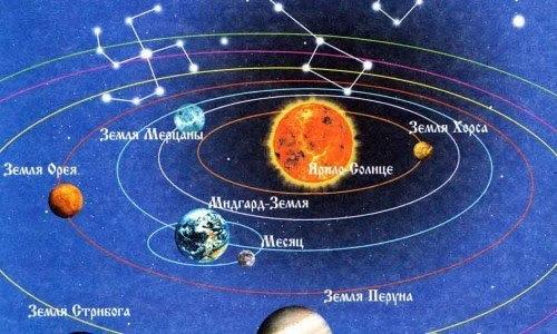 Представления Славян о Солнечной системе Ярилы-Солнца