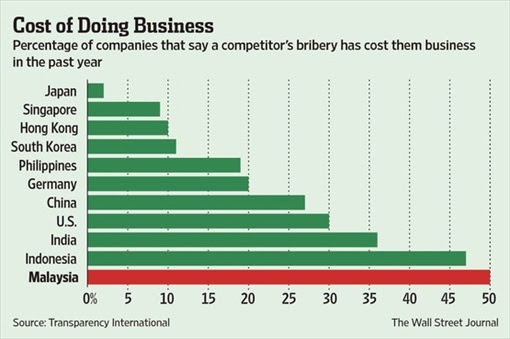 Malaysia Corruption - Cost of Doing Business