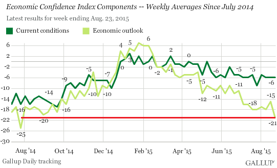 US-economic-confidence-current+outlook-2015-08-25