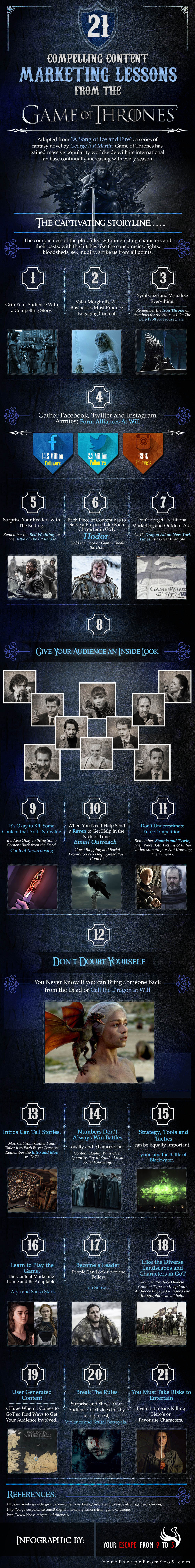21 Compelling Content Marketing Lessons from The Game of Thrones [Infographic]