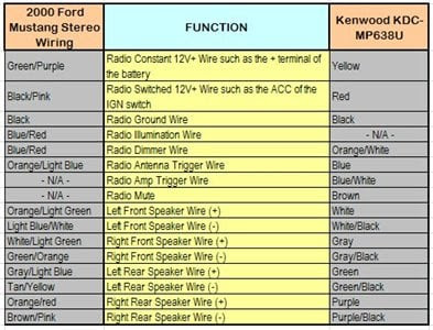 Kenwood Stereo Wiring Diagram Color Code Covid Outbreak