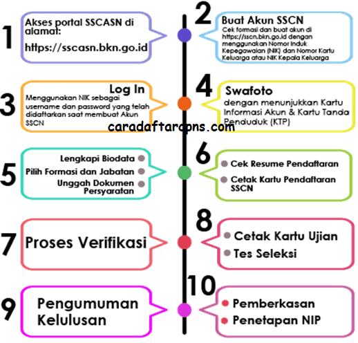Formasi Cpns 2021 Pertanian - Informasi CPNS/ASN ...
