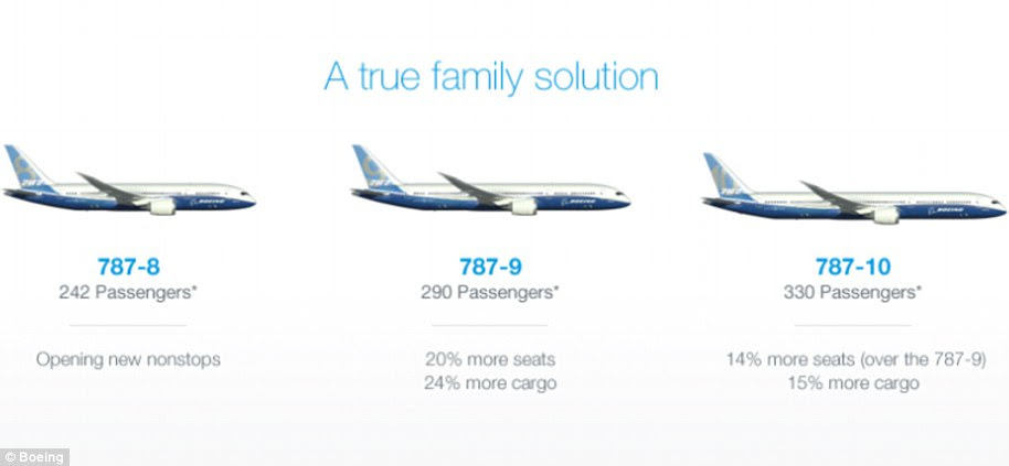 Image result for Boeing's three 787 models