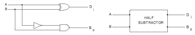 Diagram Logic Diagram For Half Subtractor Full Version Hd Quality Half Subtractor Diagramholliz Ecoldo It