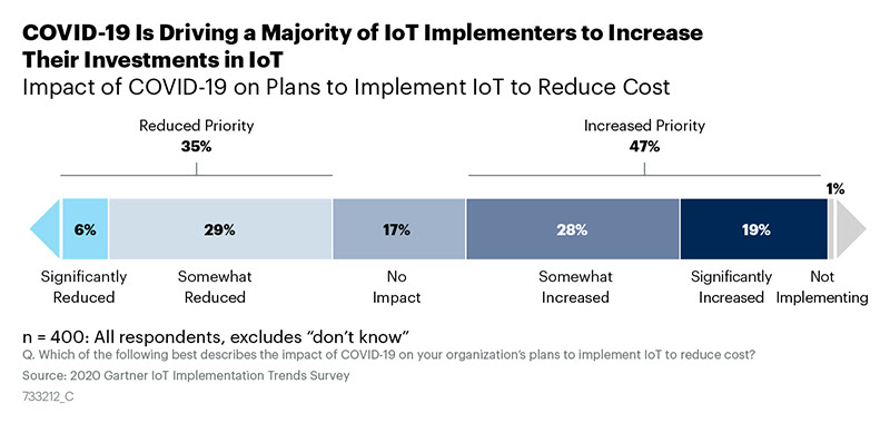 Chart: Impact of COVID-19 on Plans to Implement IoT to Reduce Costs